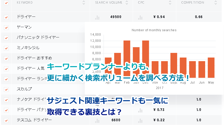 Googleの月間検索数をズバリ!詳細数字で見る方法